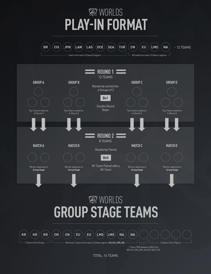 LoL World Championship 2017 Format
