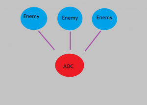 Three Avenues of Attack