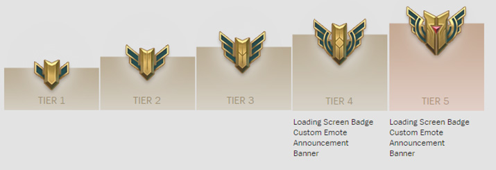 Rewards by tiers in champion mastery system