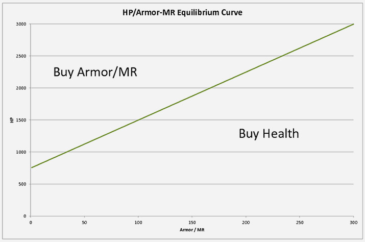 lol armor vs health