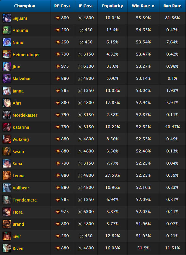 LoL champion winrates in solo queue