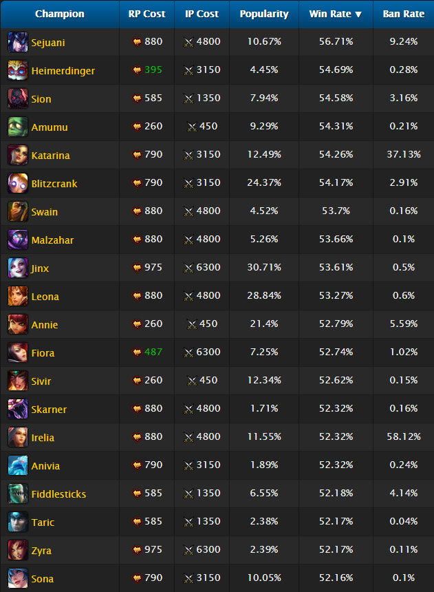 Champions with highest winrate in League of Legends